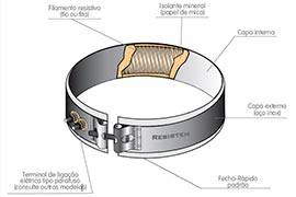 Resistências elétricas flexíveis para manifoldes